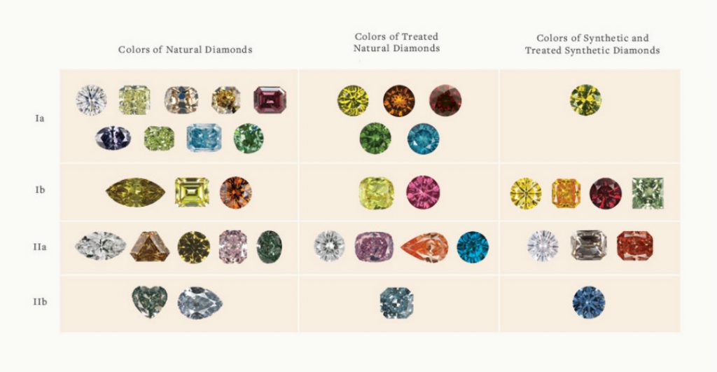 diamond types by color chart