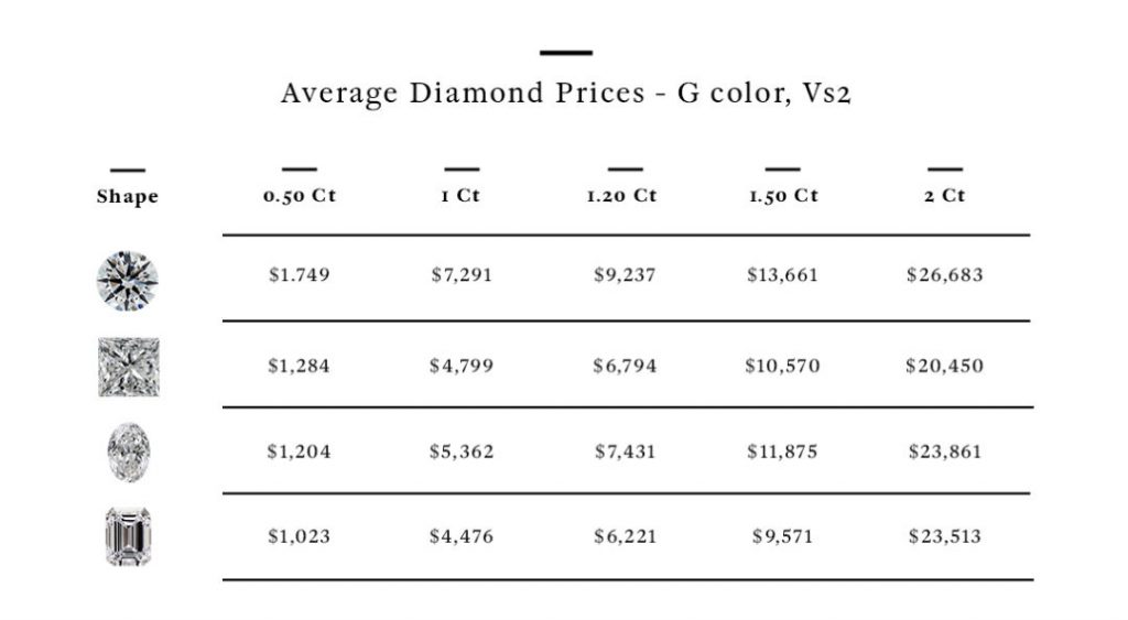 most expensive diamond cut price chart