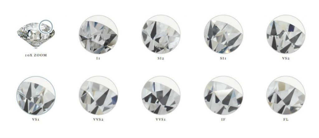 which diamond clarity is best scale