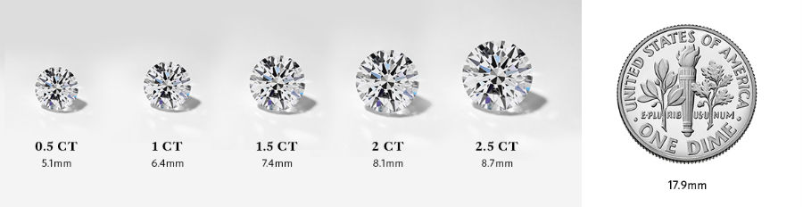 diamond carat size chart compared to size of dime