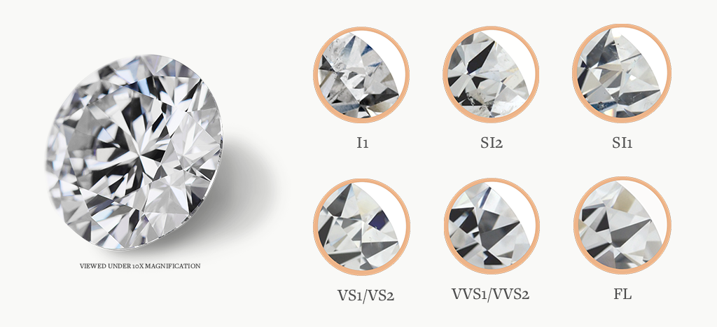 Clarity Grading for a diamond: I1, SI2, SI1, VS1/VS2, VVS1/VVS2, and FL