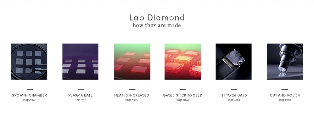 Diagram of a lab diamond process