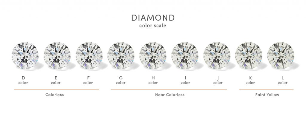 Lab Diamond Color Scale: D, E, F (colorless); G, H, I, J (near colorless); K and L (faint yellow)