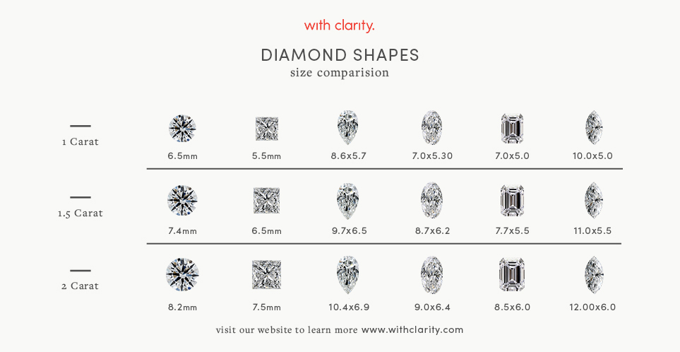 Diamond shape and carat weight comparison chart: 1 carat, 1.5 carat, 2 carat. Round, Princess, Pear, Oval, Emerald, and Marquise diamond shapes