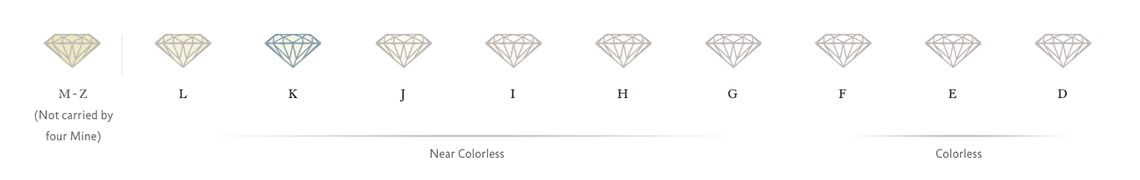 the GIA color grading scale from D - Z showing diamonds with their color shading