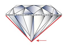 the culet of the diamond is not centered under the tablet facet