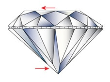 the culet and table facet are misaligned on a round diamond