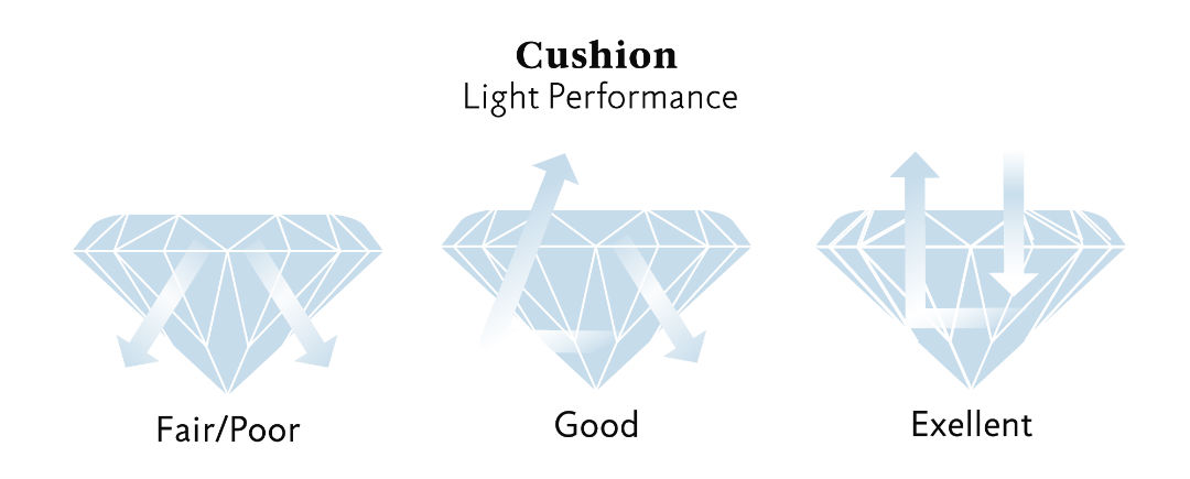 cushion cut halo engagement rings light performance